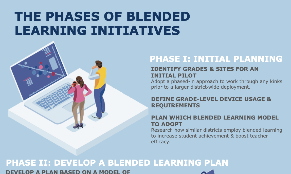 Blended Learning Phases